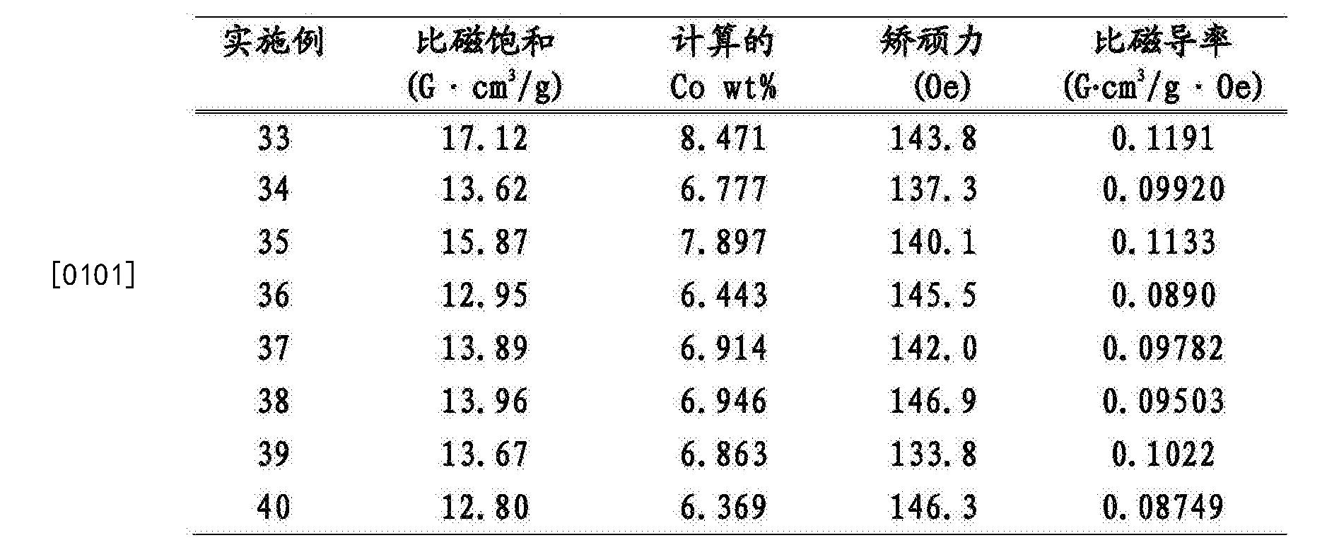 Figure CN105063449BD00172