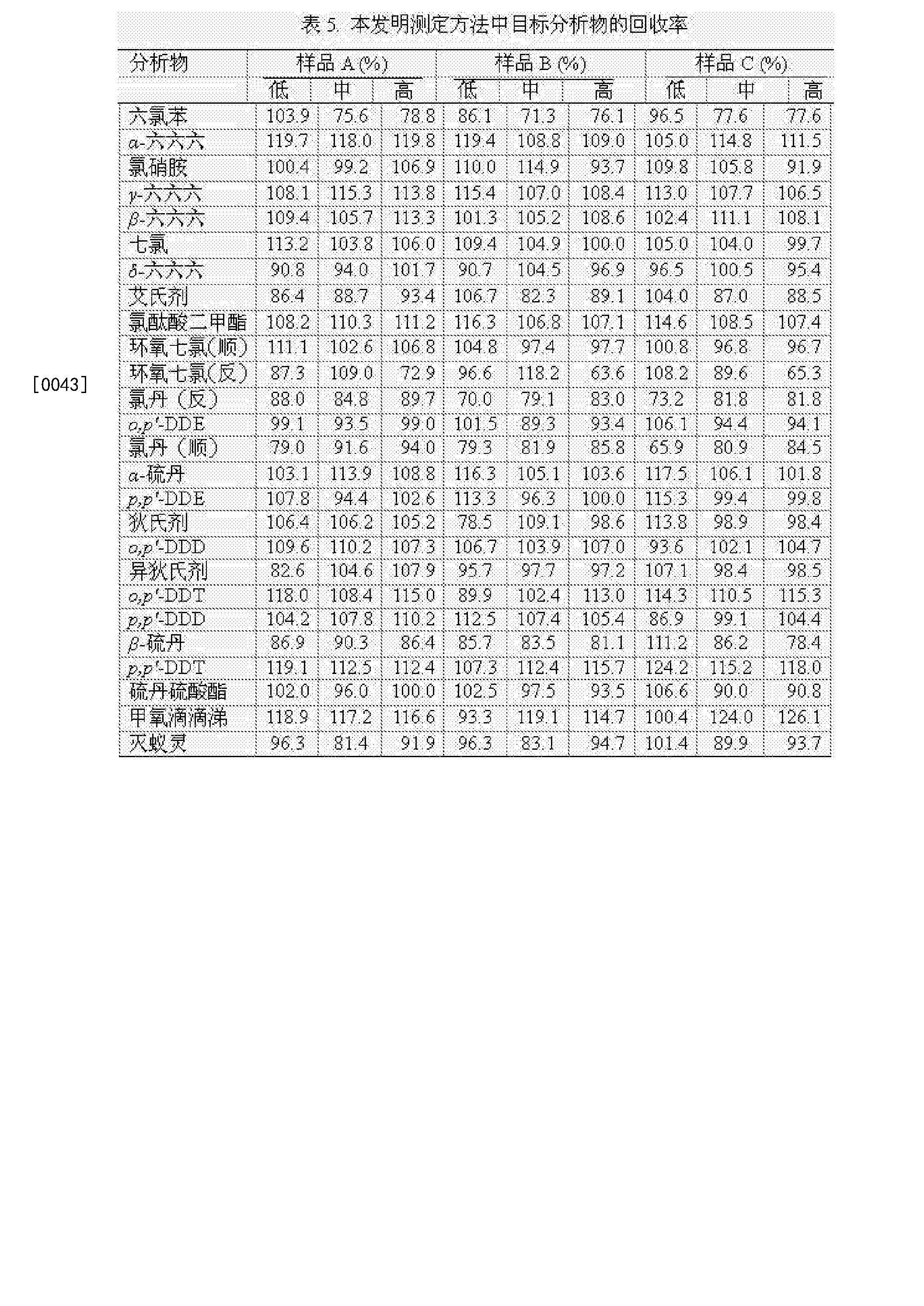 Figure CN104569254BD00131