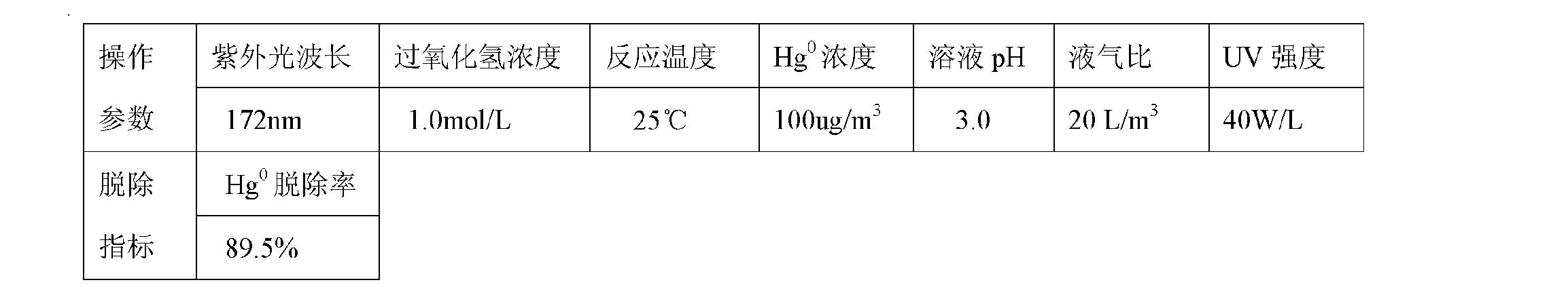Figure CN101947409BD00092