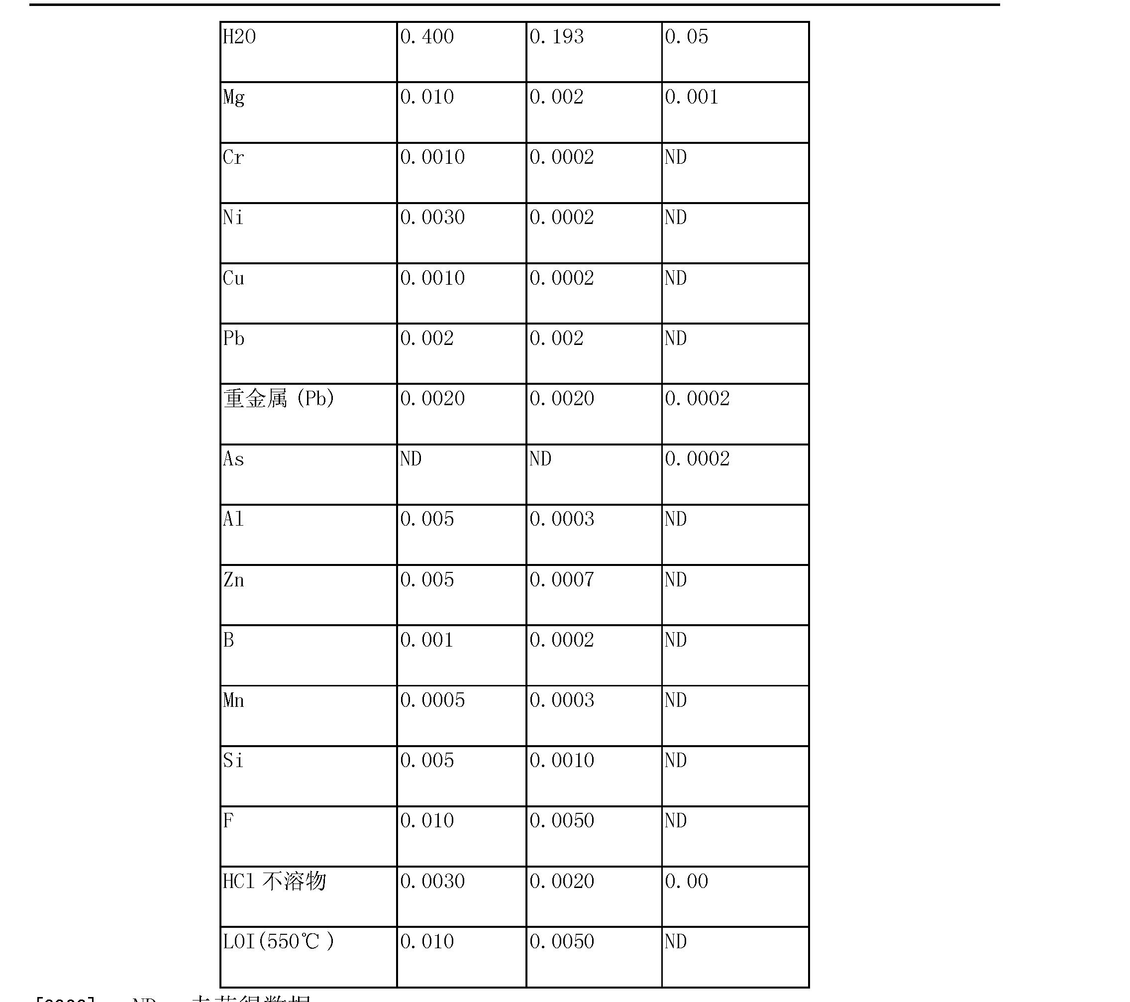 Figure CN103958412AD00091