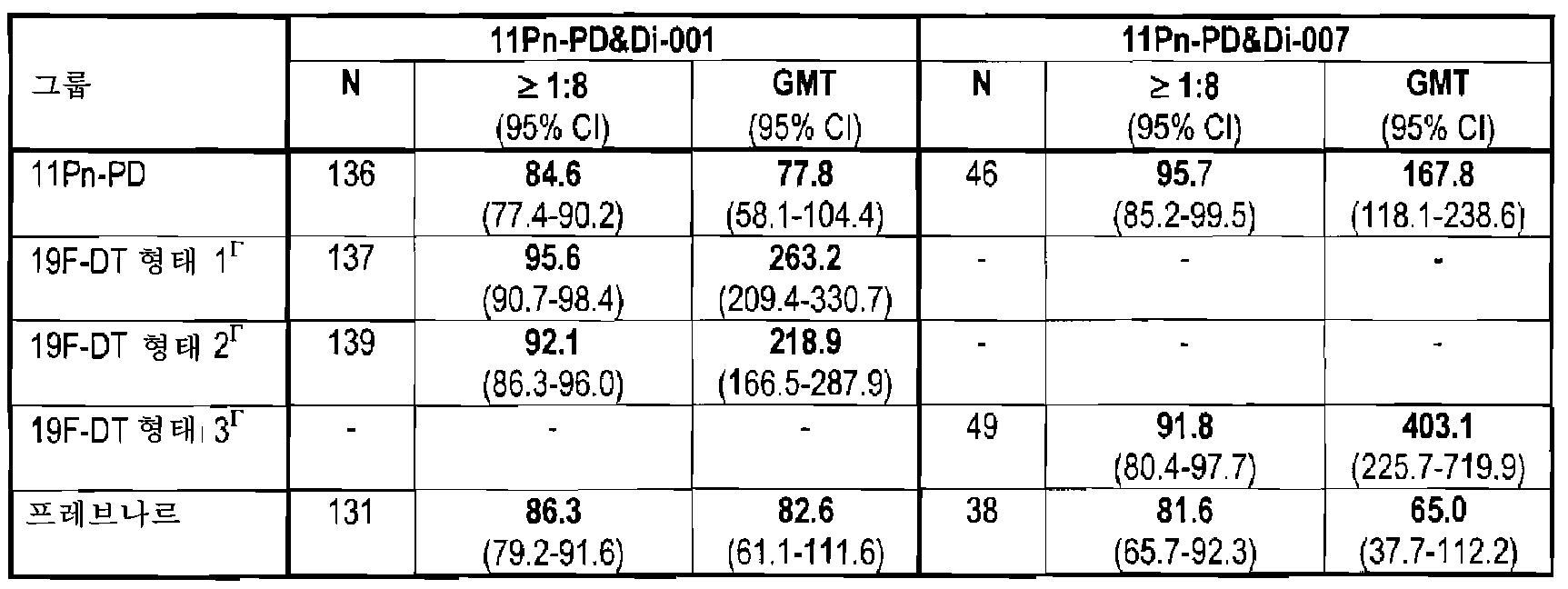 Figure 112010005357443-pct00013