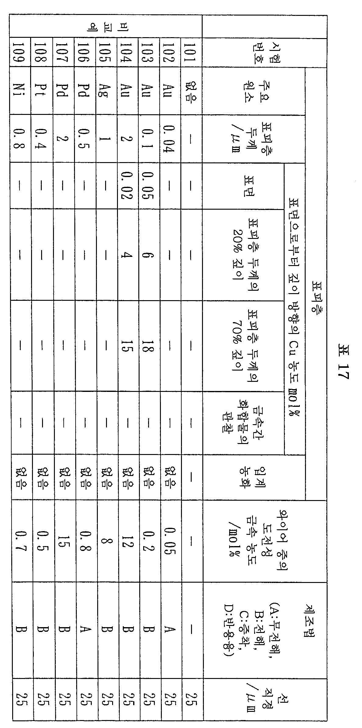 Figure 112007056594314-pct00017