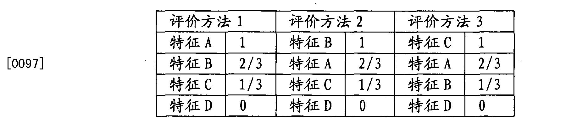 Figure CN101916334BD00112