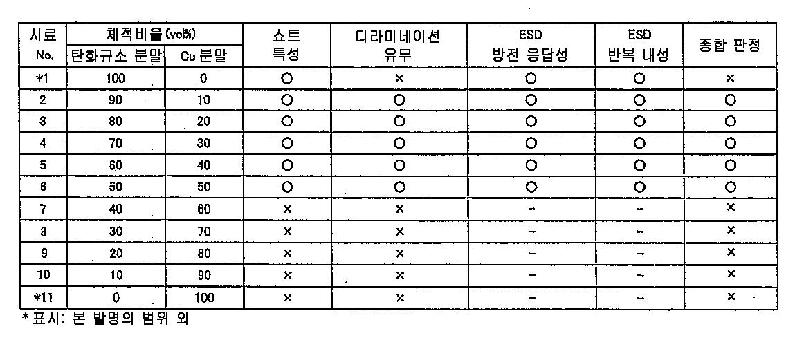 Figure 112011041941139-pct00003