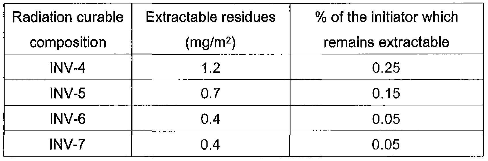 WO2010029017A1 - Polymerizable photoinitiators and radiation