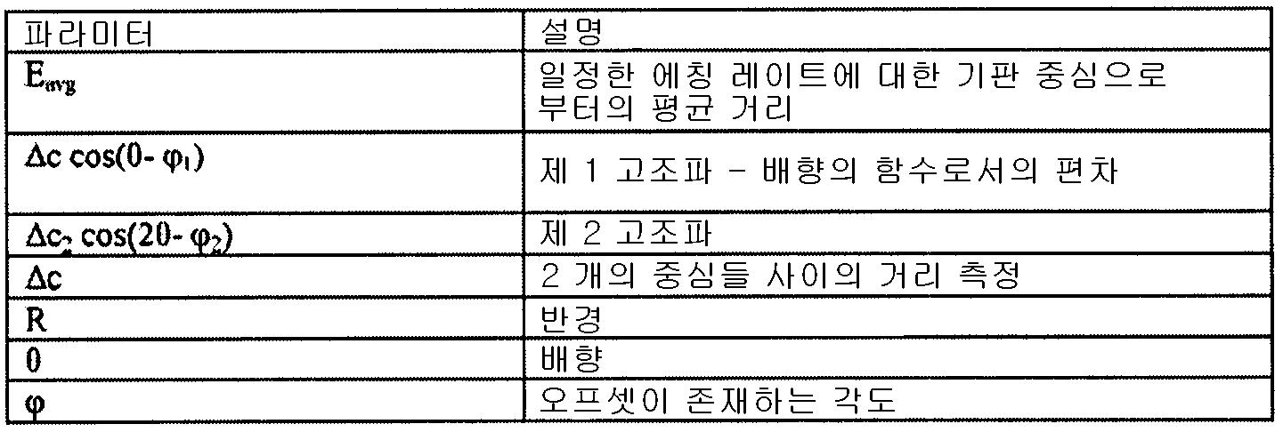 Figure 112009021374404-pct00002