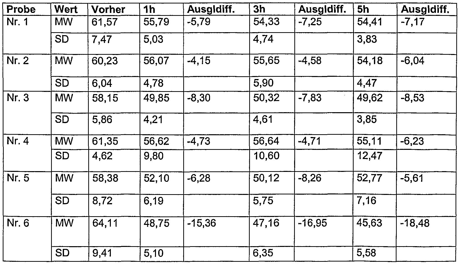 Wo2004052328a2 mit glycero phospholipiden oder sphingolipiden stabilisierte emulsionen zur - Sd wert tabelle ...