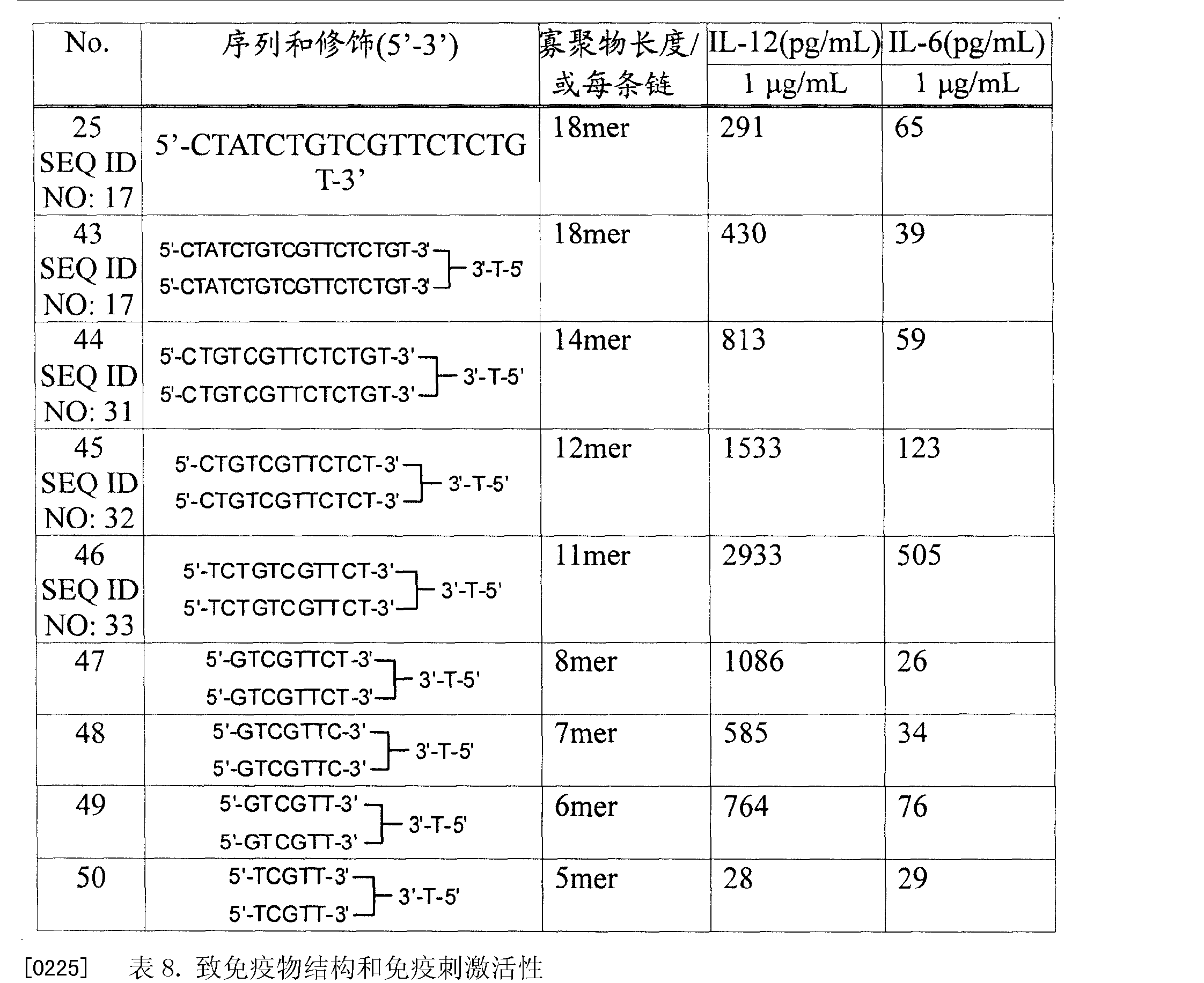 Figure CN101094594BD00321