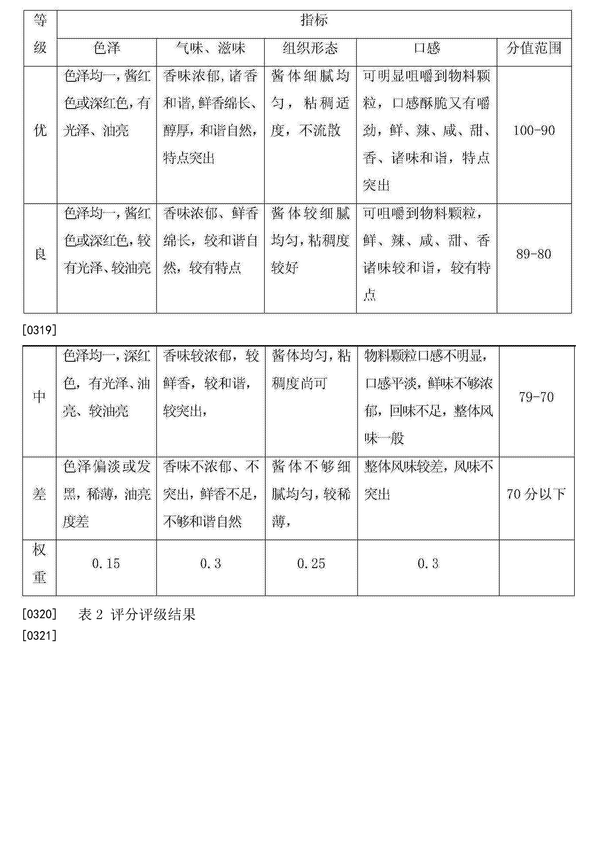 Figure CN104323219BD00211