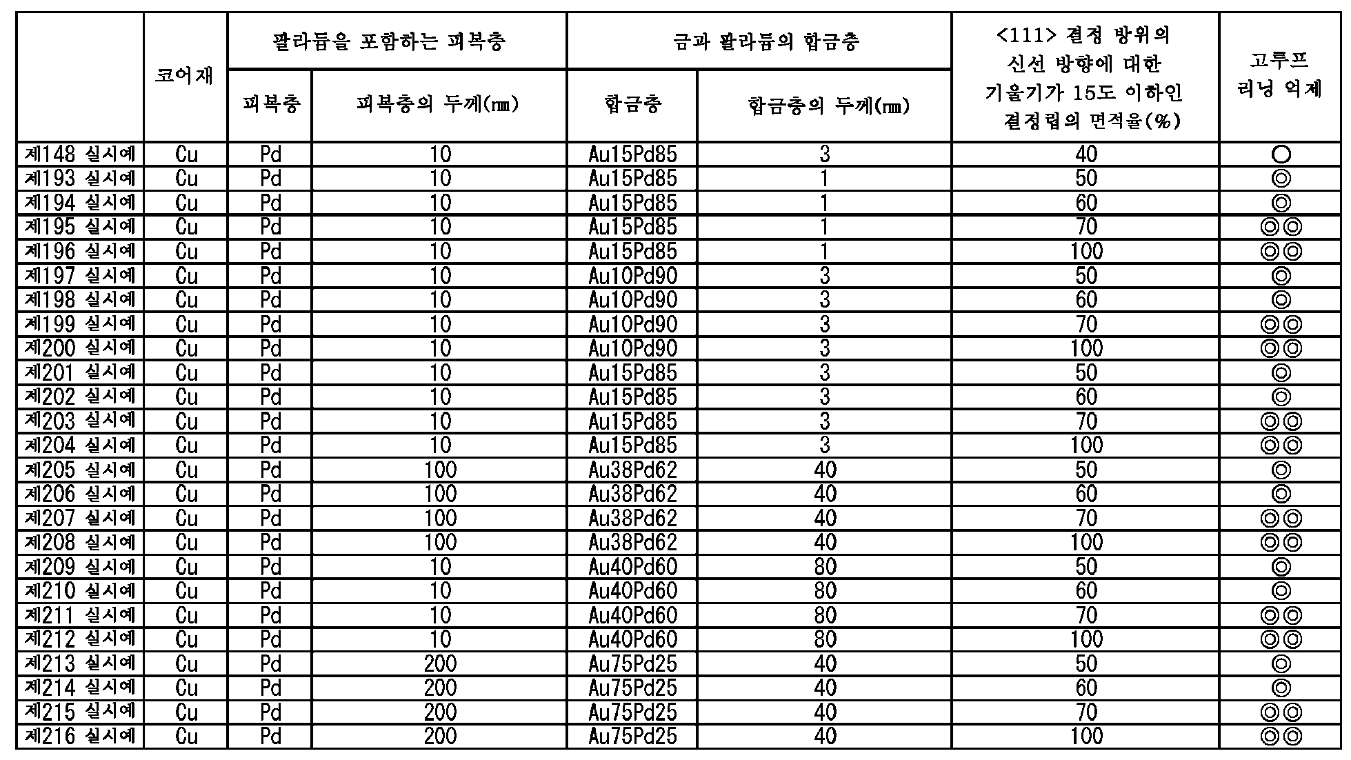 Figure 112015068947644-pct00014