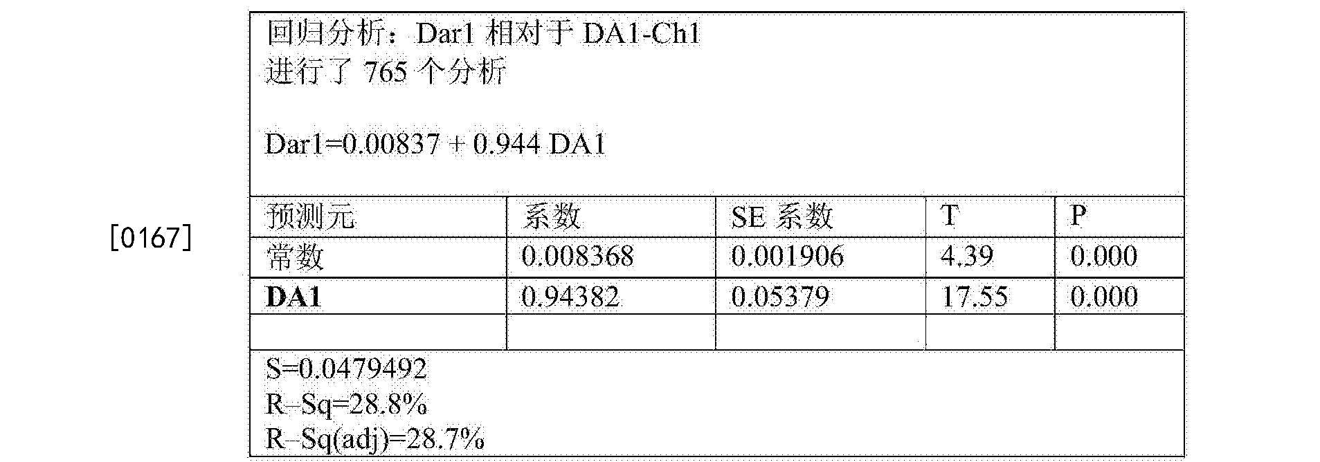 Figure CN105283765BD00301