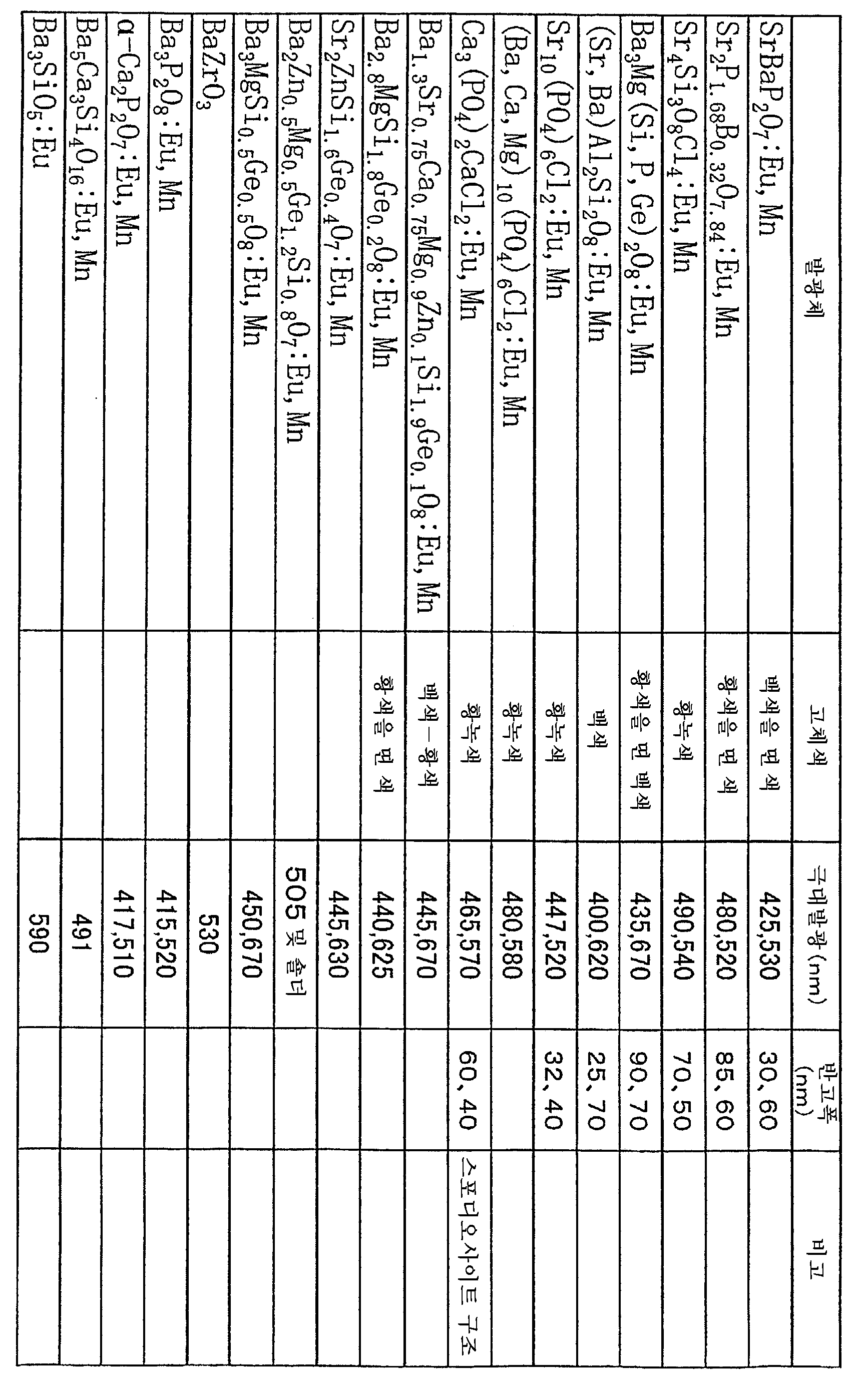 Figure 112005032567013-pct00007