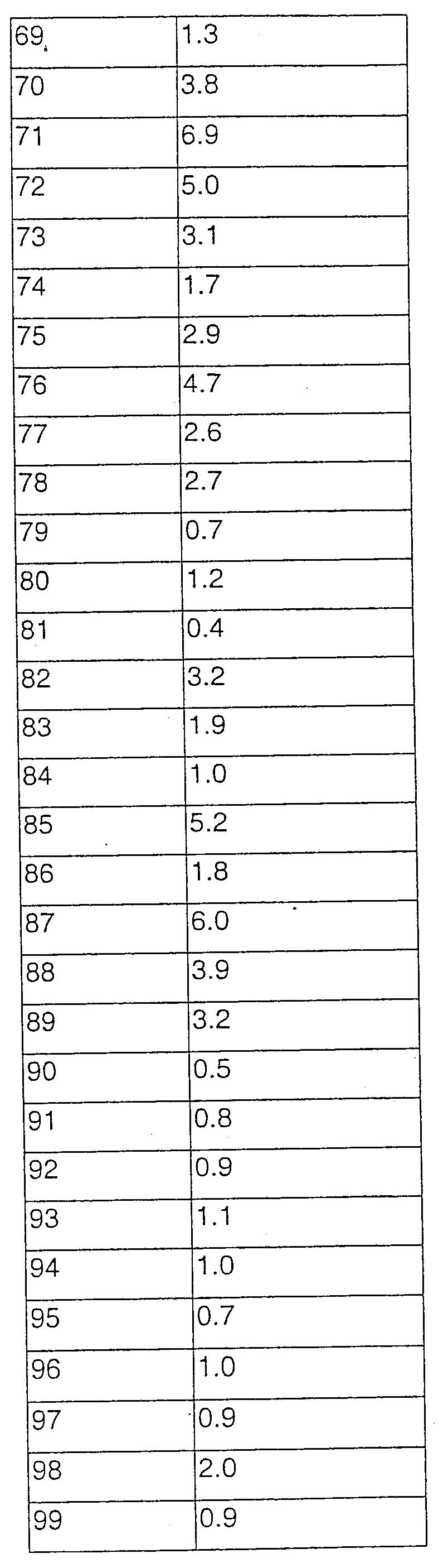 Figure 112003040364329-pct00115