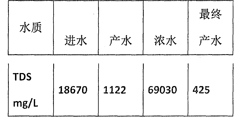 Figure CN104692574BD00111
