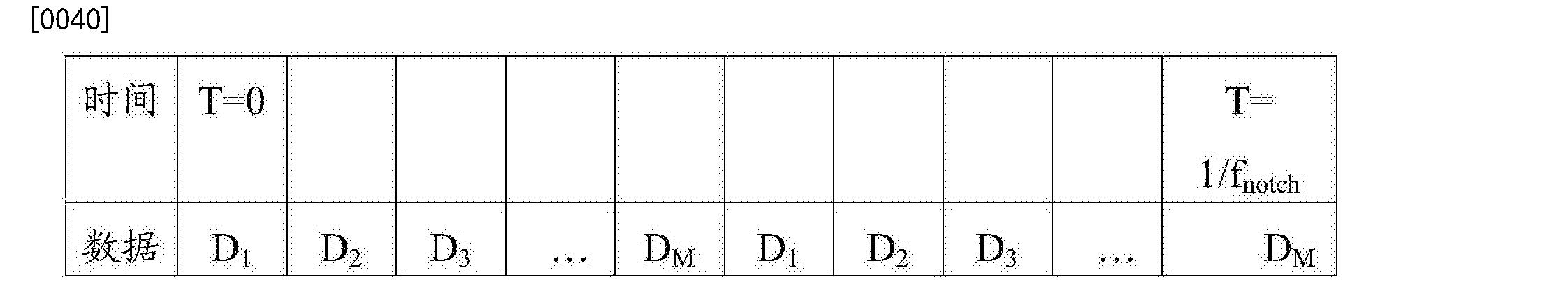 Figure CN106664272AD00071