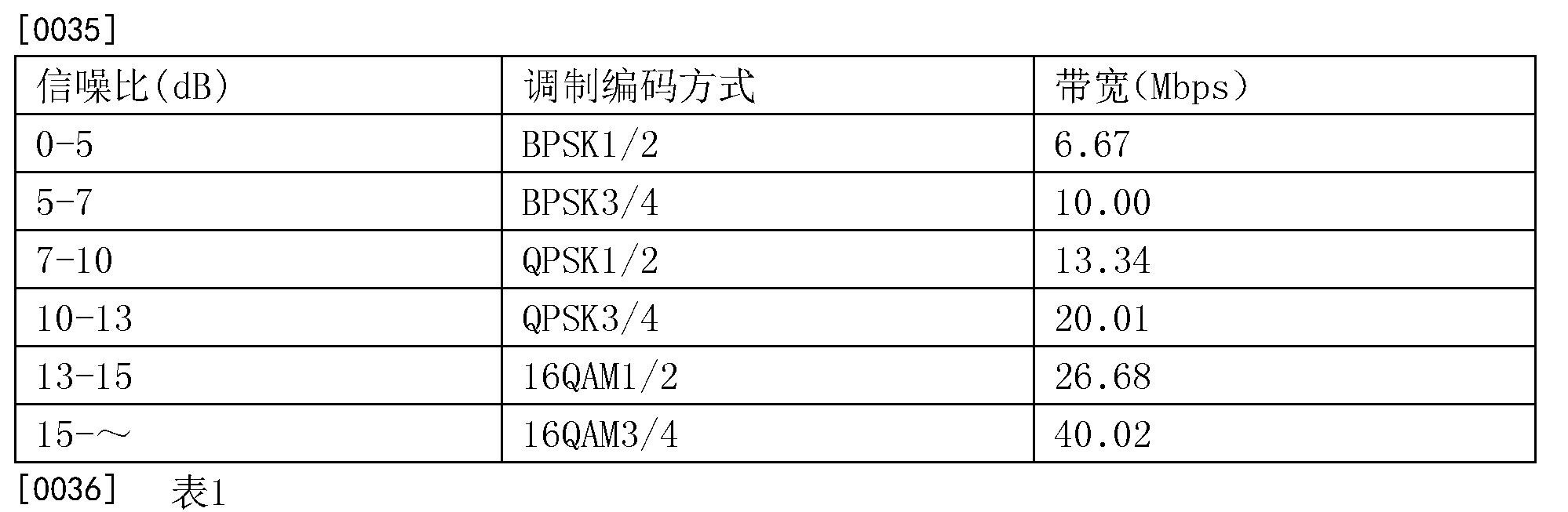 Figure CN103297191BD00071