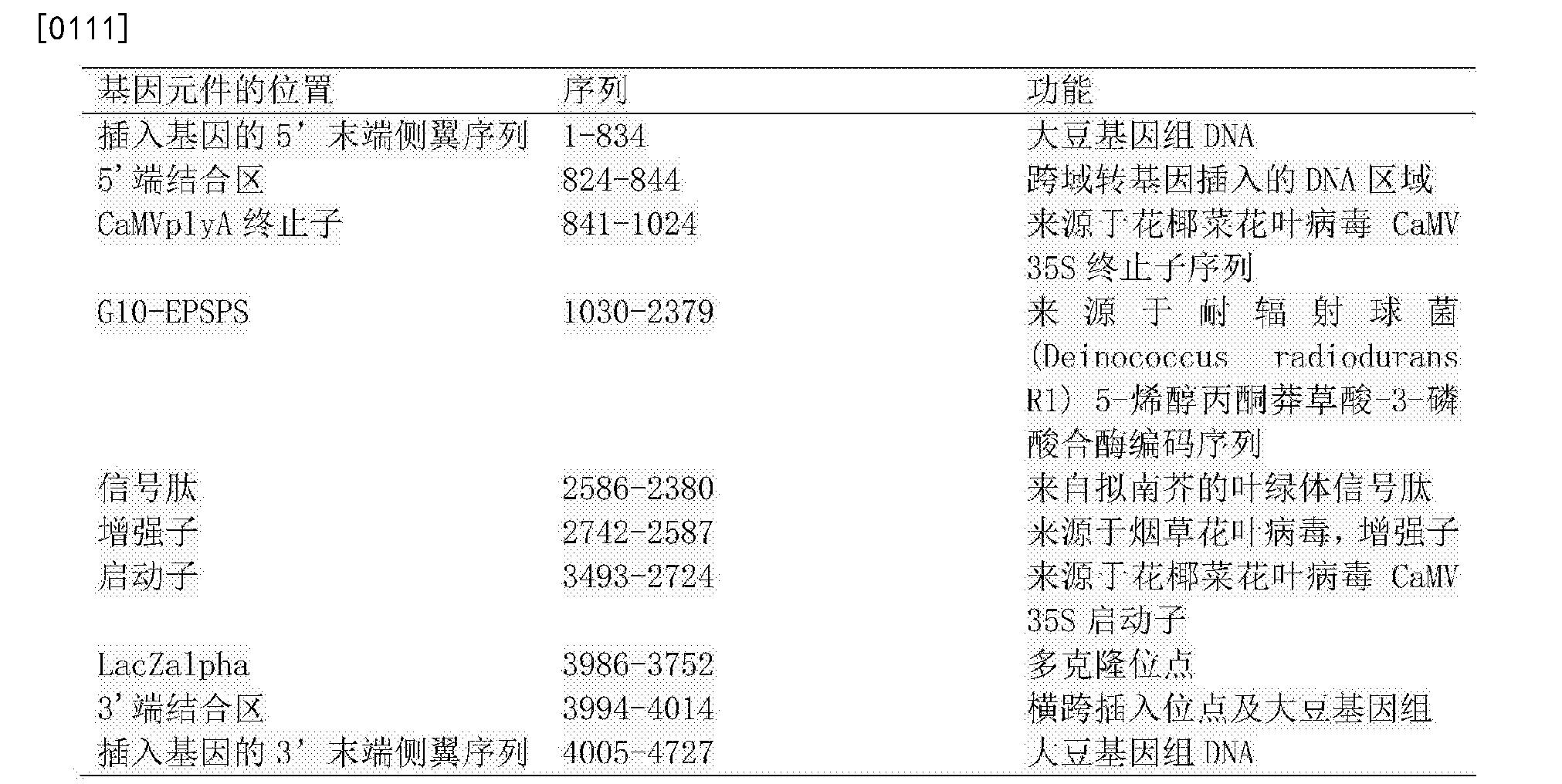 Figure CN105219767BD00141