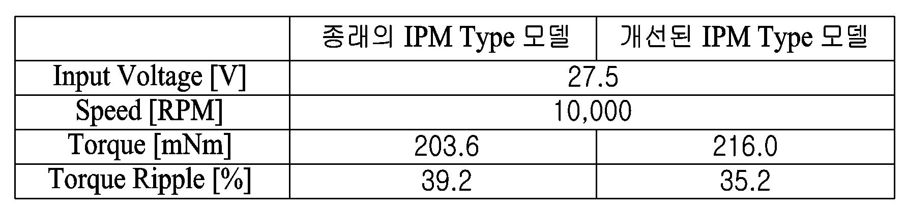 Figure PCTKR2018013205-appb-T000001