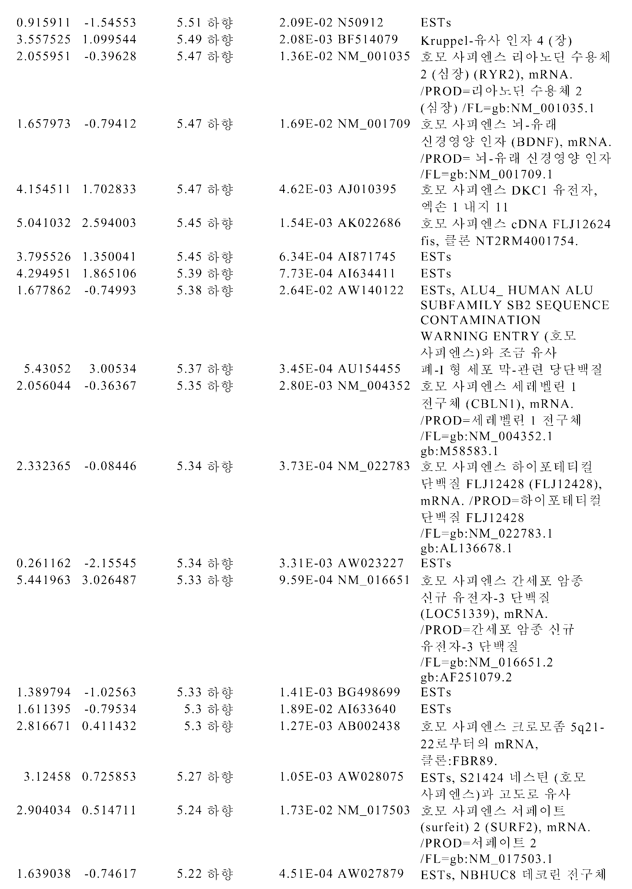 Figure pct00228
