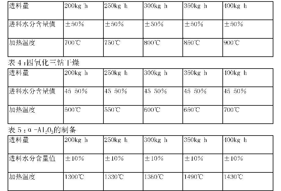Figure CN103644730BC00032