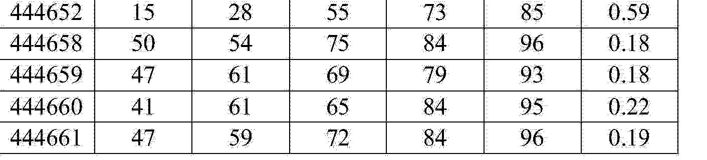 Figure CN104894129AD00431