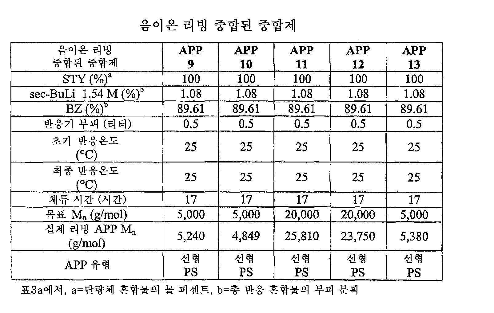 Figure 112006003349010-PCT00003