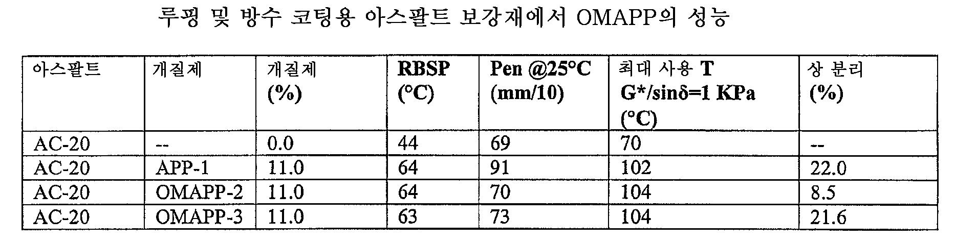Figure 112006003349010-PCT00011