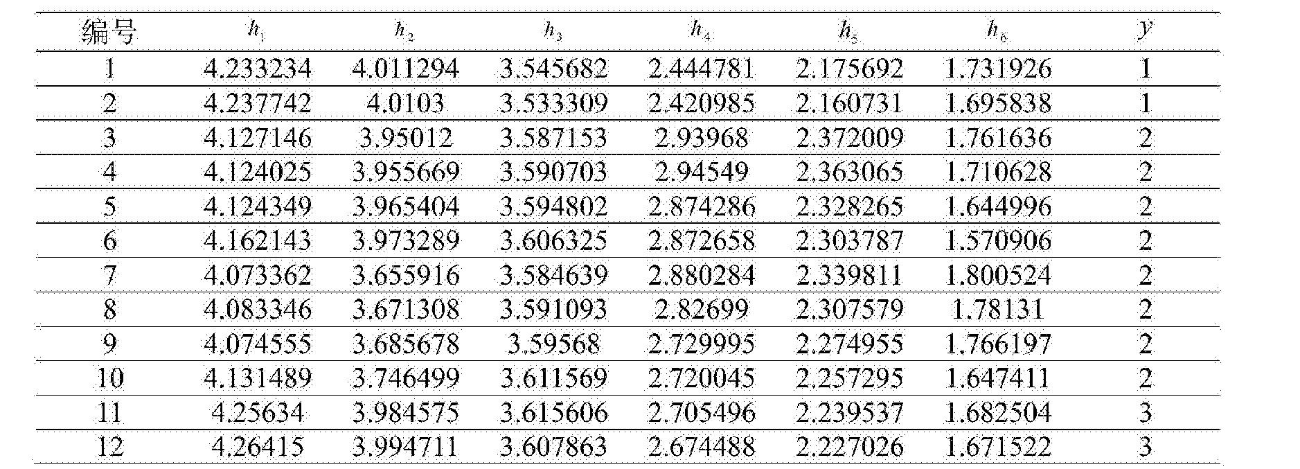 Figure CN104865499BD00111