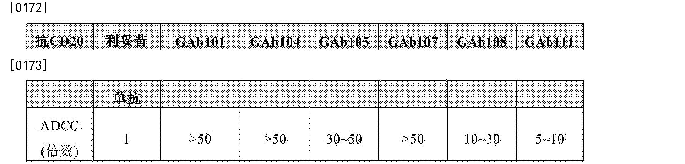 Figure CN107074945AD00282