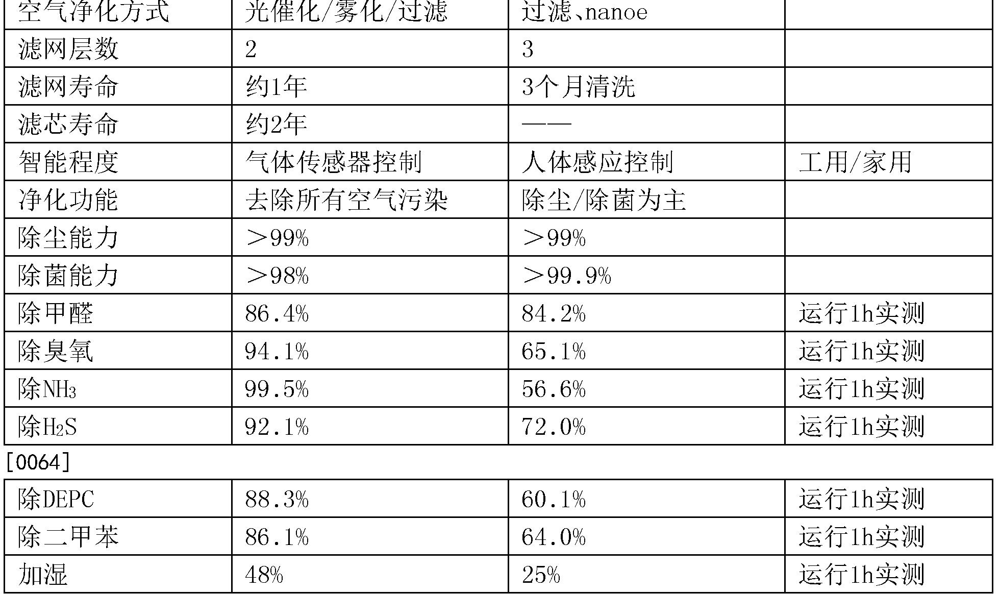 Figure CN103925651BD00081