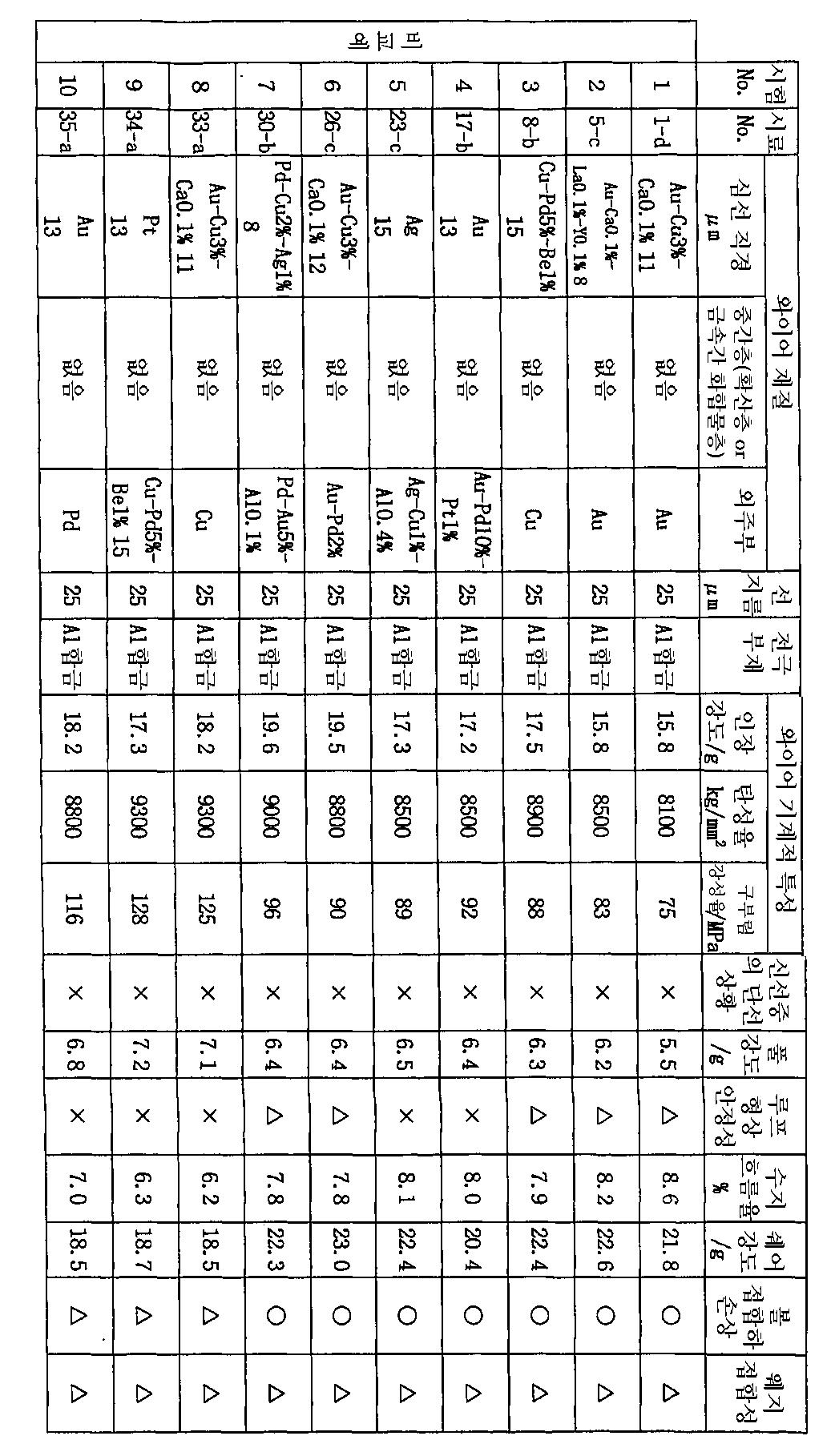 Figure 112003009118208-pct00006