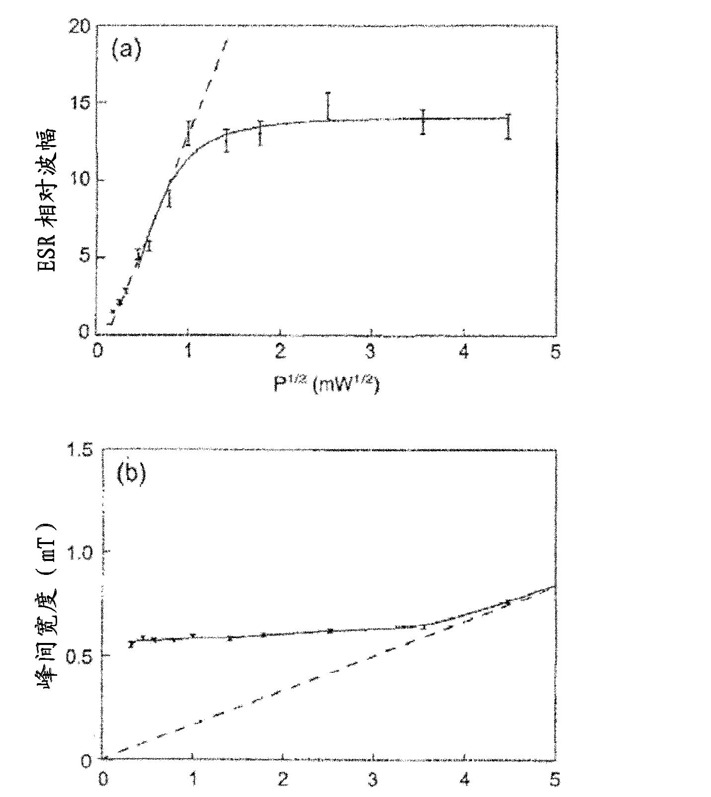 CN102076862A - Textiles and methods and systems for producing