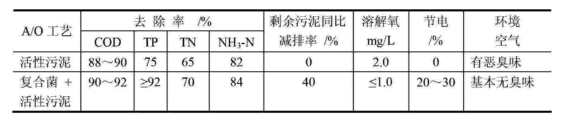 Figure CN103031253BD00111