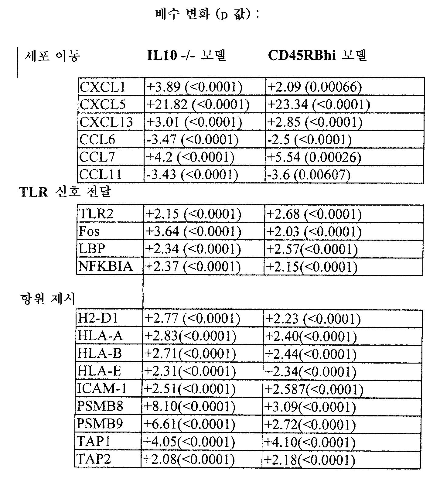 Figure 112009057712971-pct00023