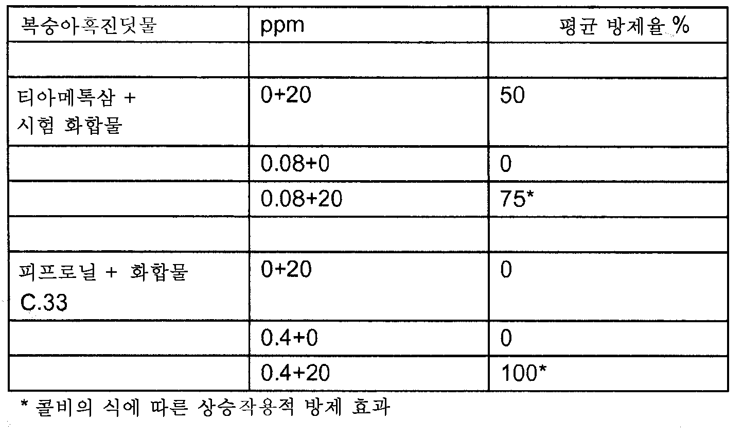 Figure 112009060332816-PCT00091