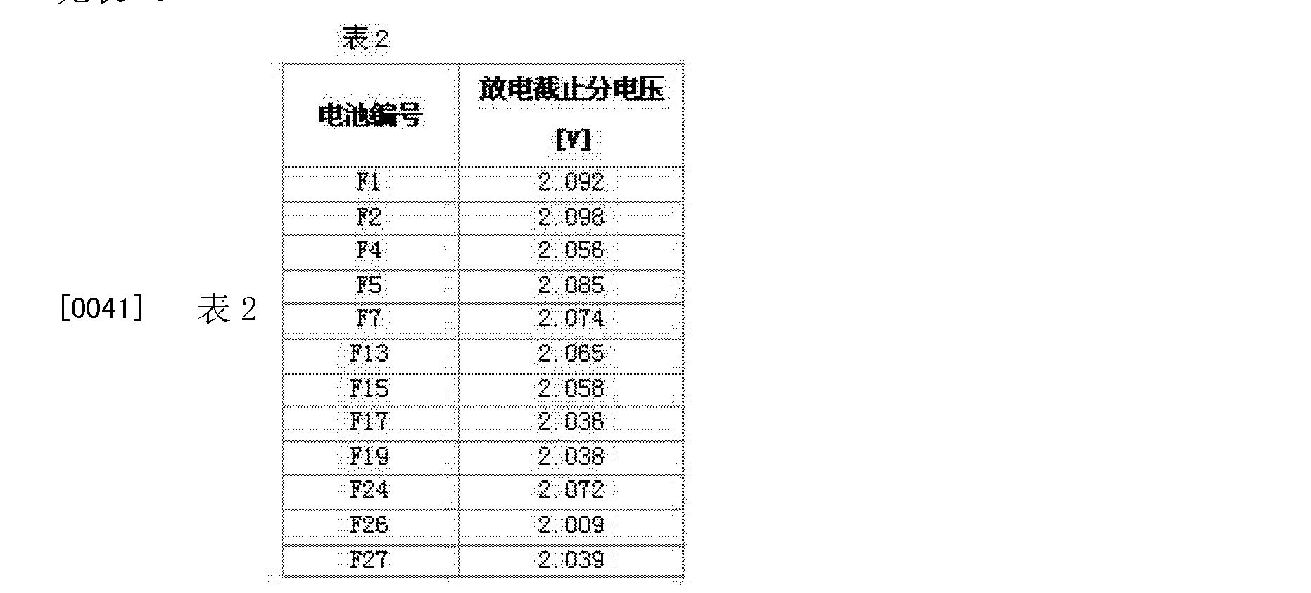 Figure CN102760907BD00091