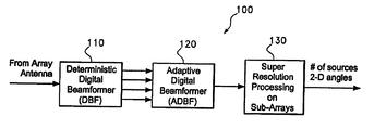 US6653973B2 - Adaptive digital beamforming radar method and system
