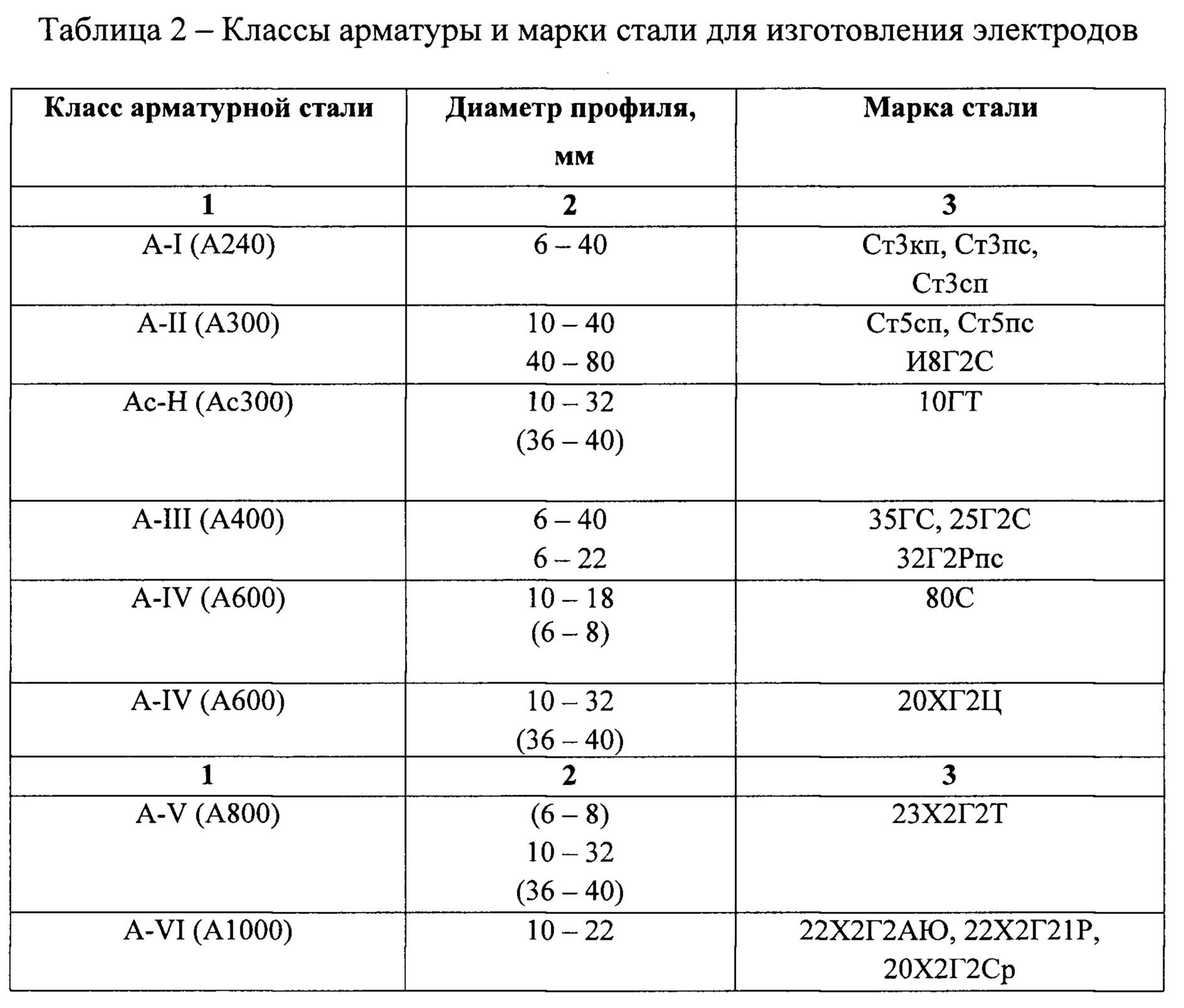 марки арматуры таблица
