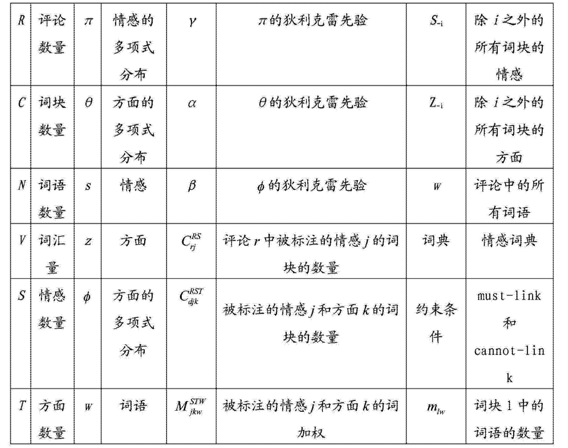 Figure CN104517216AD00111
