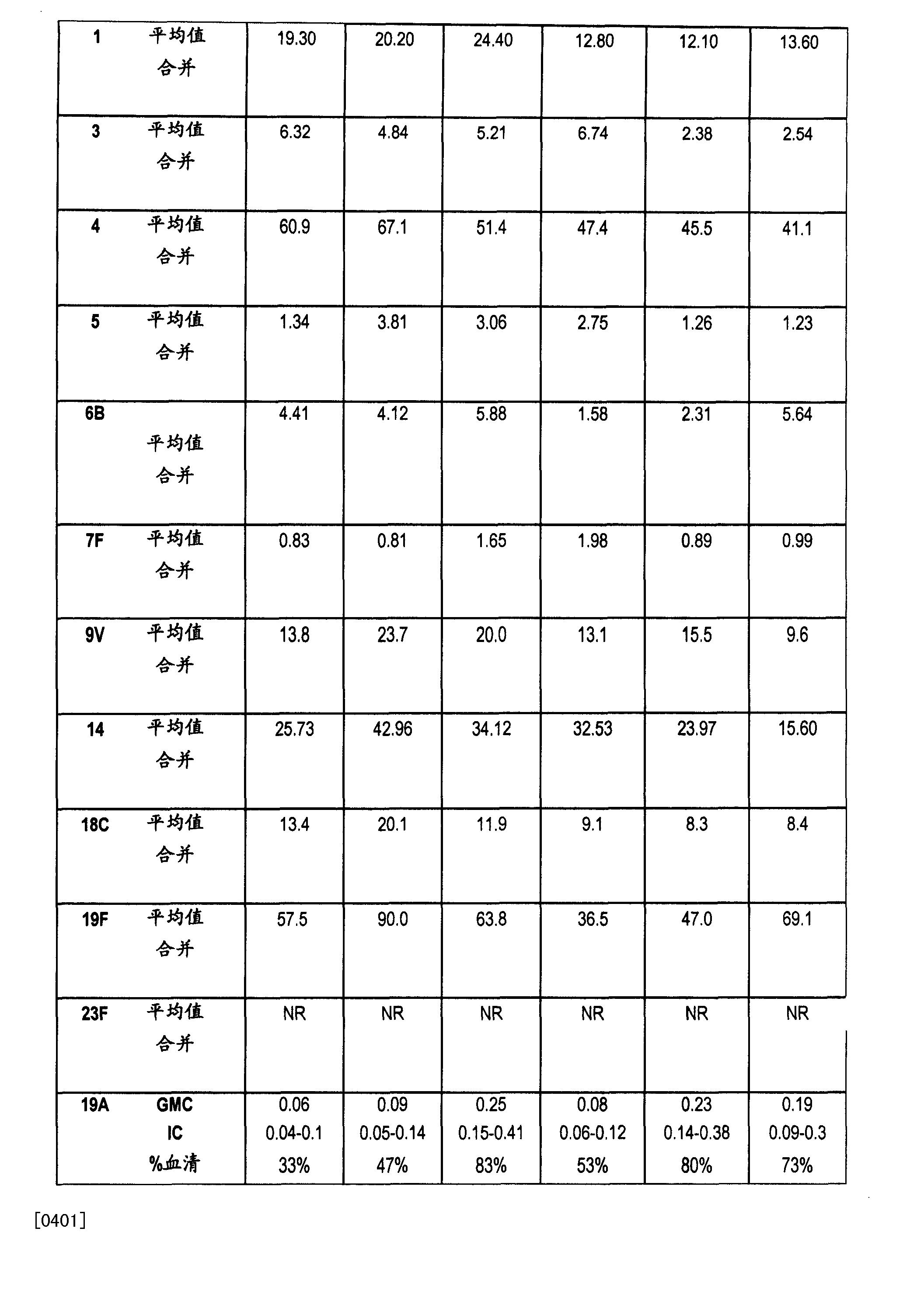 Figure CN101378779BD00461