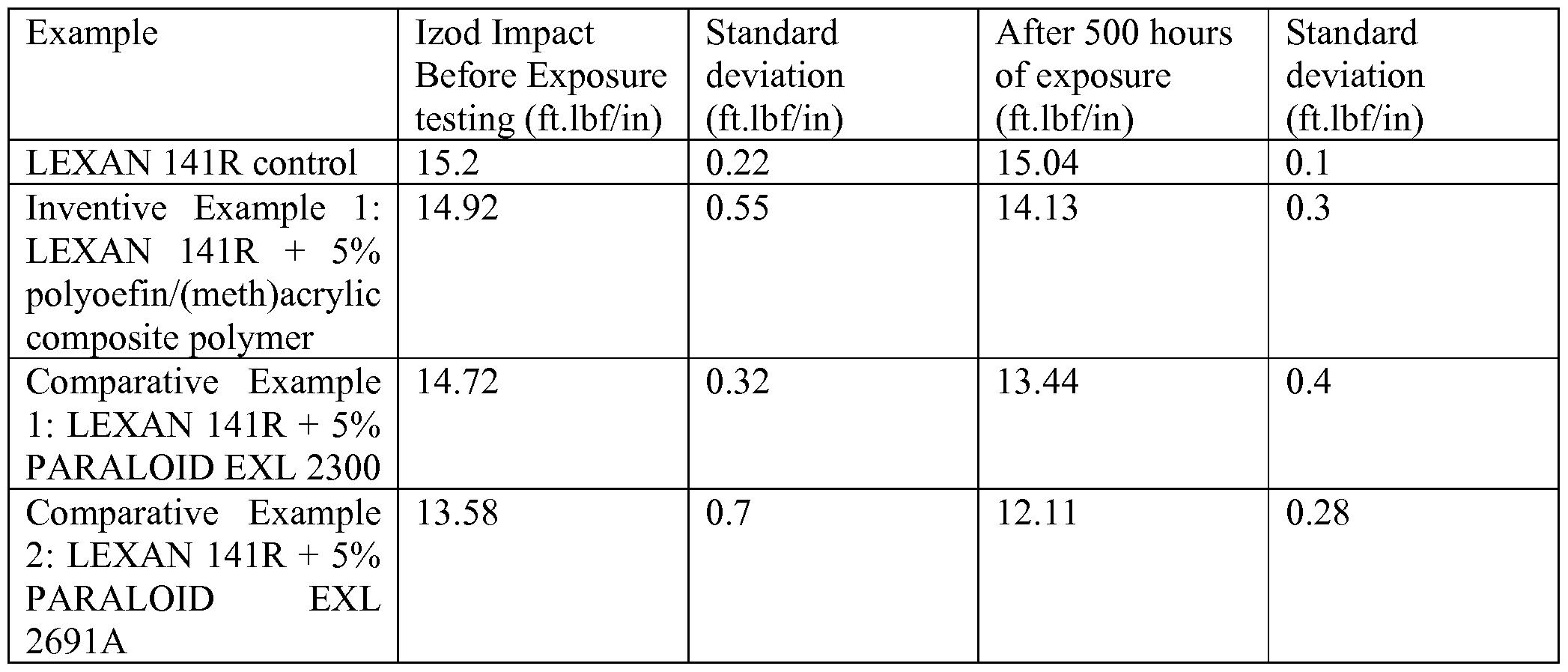 WO2015002859A2 - Polyolefin/ (meth)acrylic impact modifier