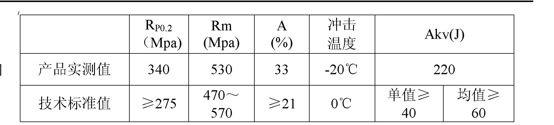Figure CN102021488BD00091