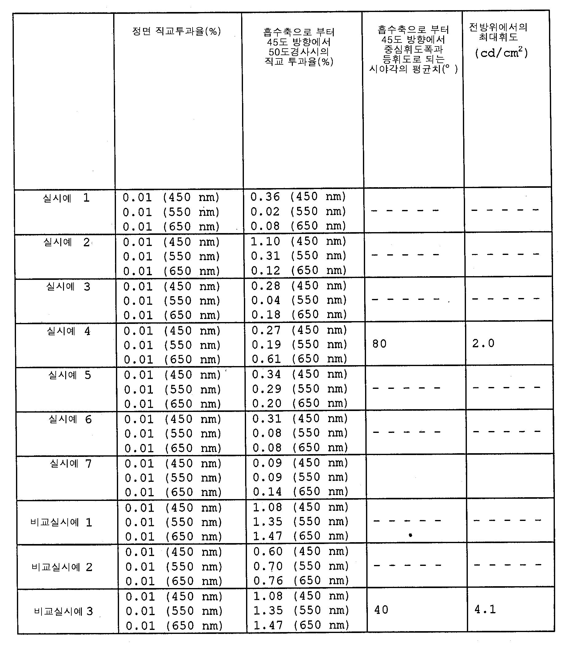Figure 112003021761633-pct00011