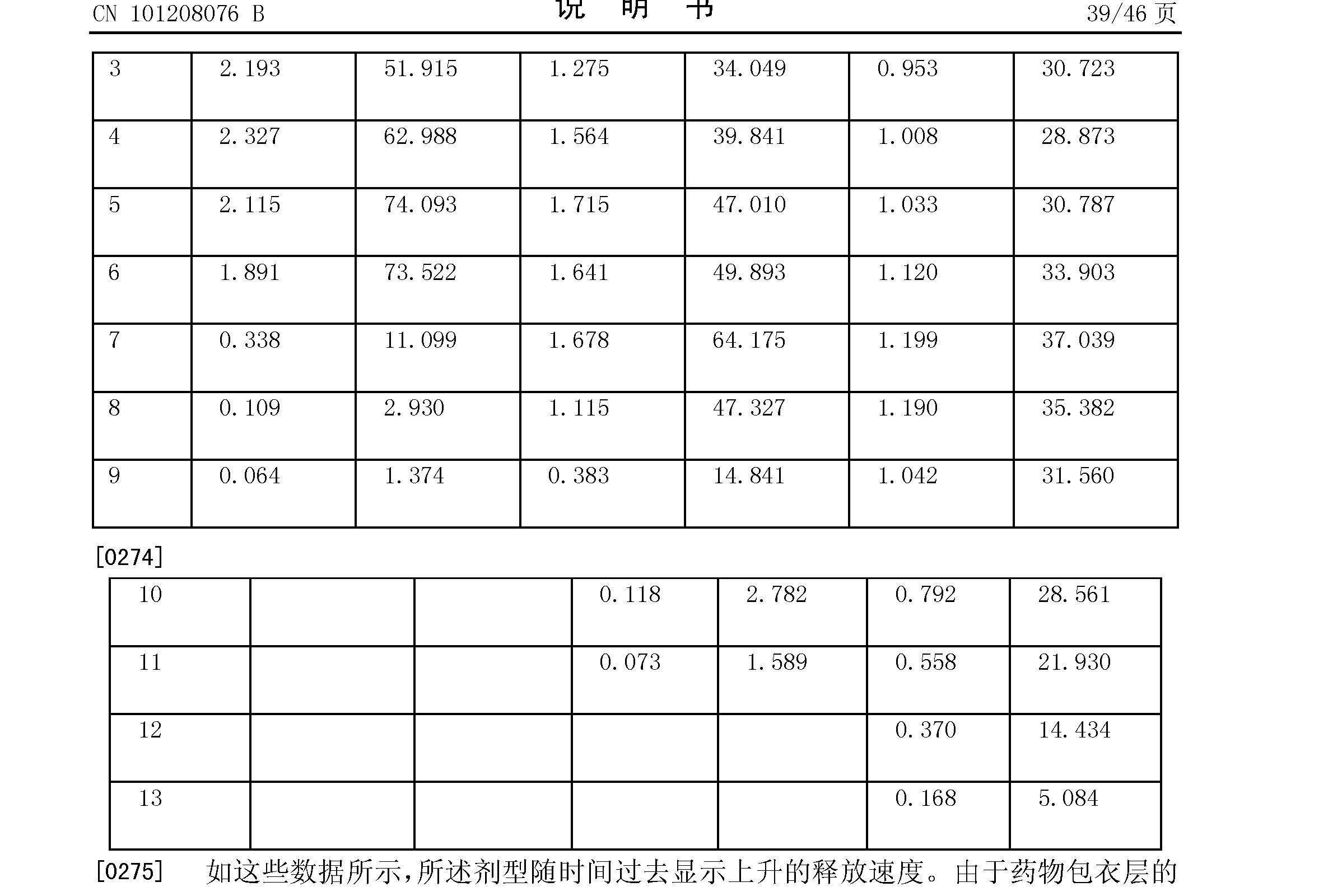 Figure CN101208076BD00421