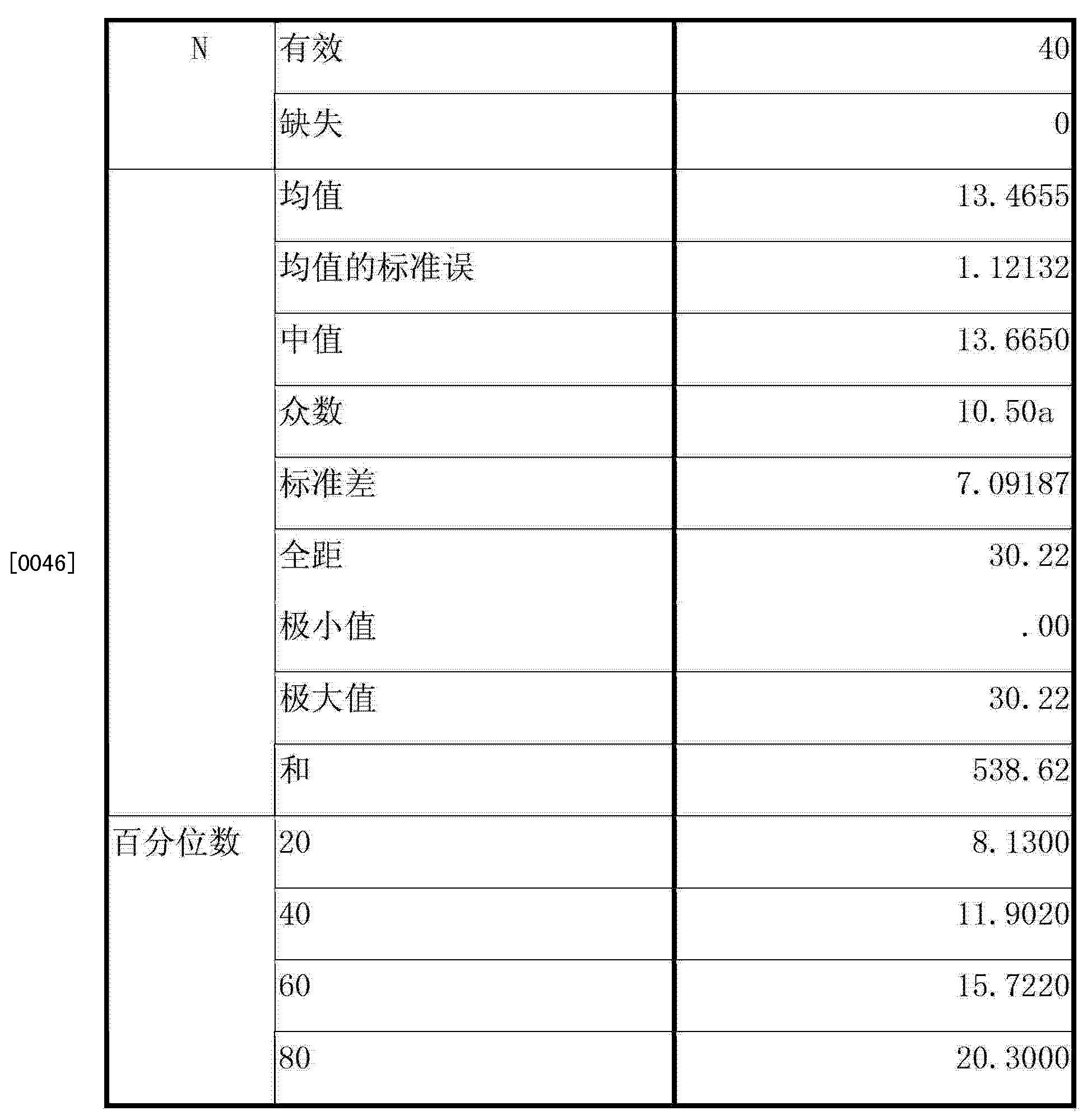 Figure CN103126728BD00081
