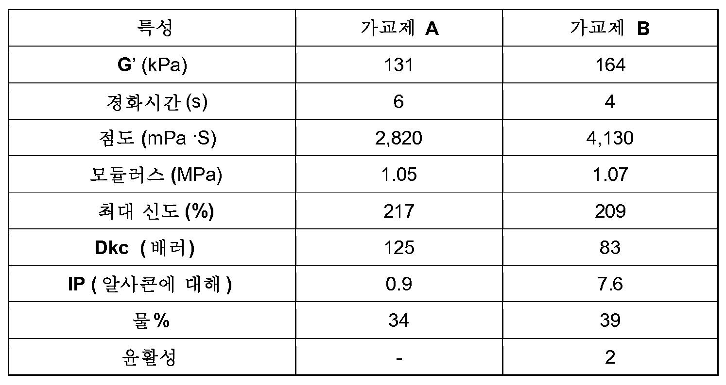 Figure 112013039208213-pct00039