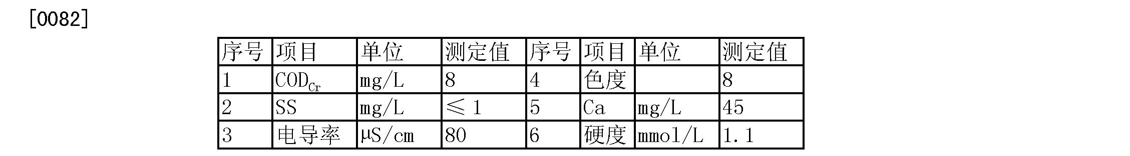 Figure CN103253838BD00102