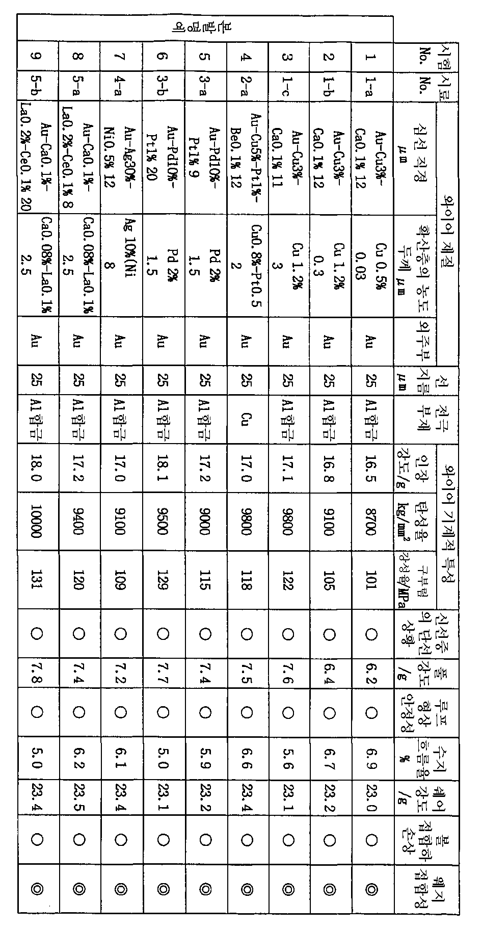 Figure 112003009118208-pct00001