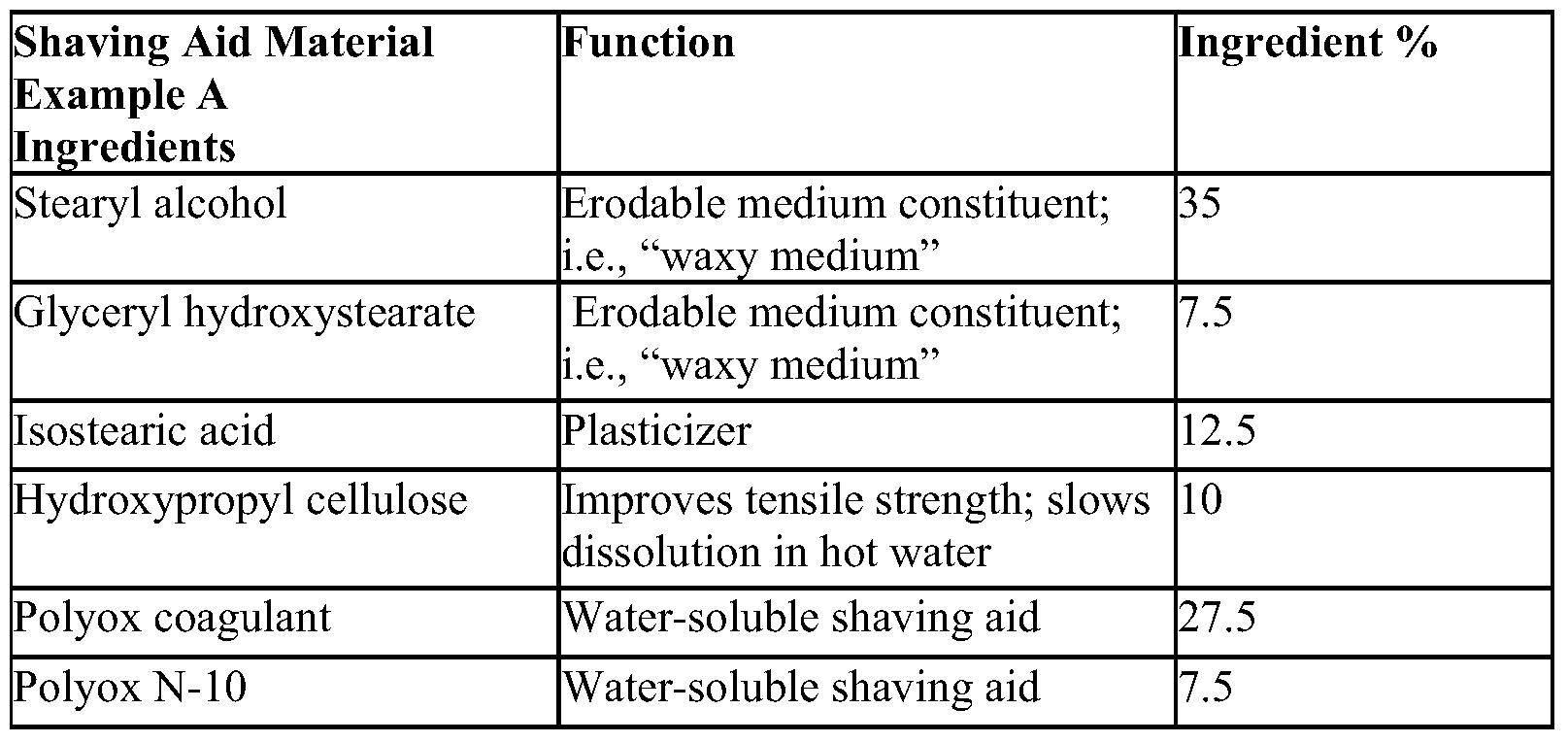 WO2009114420A2 - Shaving aid material - Google Patents