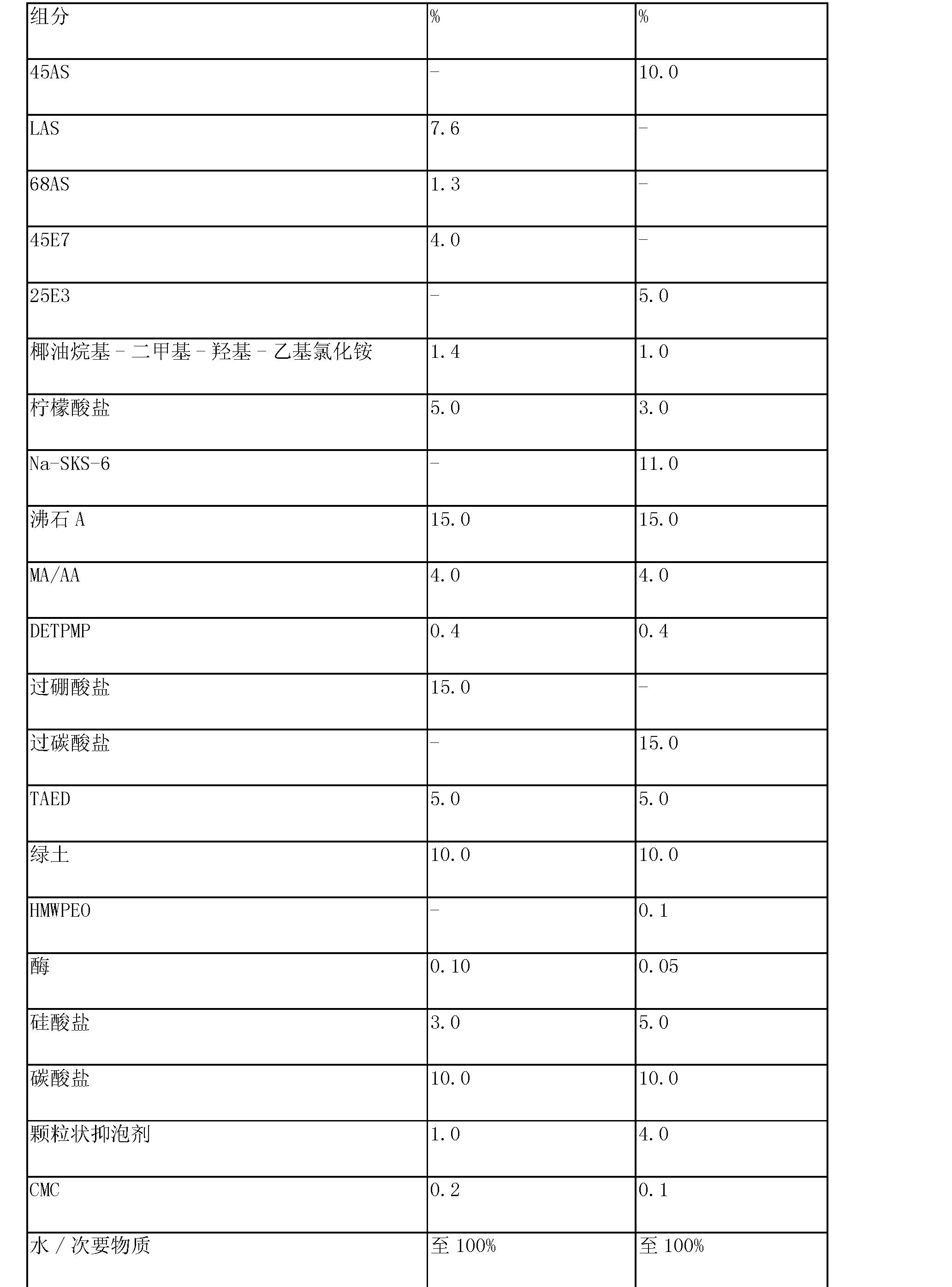 Figure CN102994486AD00271